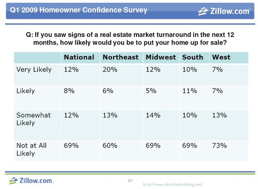 Zillow Survey